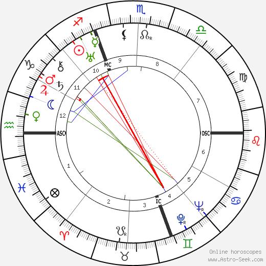 Henri Cochet tema natale, oroscopo, Henri Cochet oroscopi gratuiti, astrologia