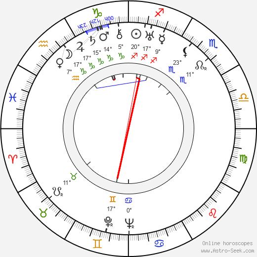Jaque Catelain birth chart, biography, wikipedia 2019, 2020