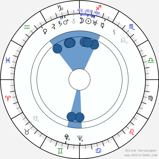 Jaroslav Marvan wikipedia, horoscope, astrology, instagram