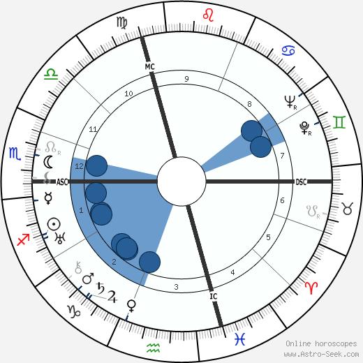 Jean Dabry wikipedia, horoscope, astrology, instagram