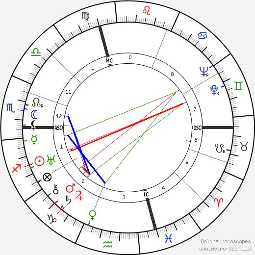 Jean Dabry tema natale, oroscopo, Jean Dabry oroscopi gratuiti, astrologia
