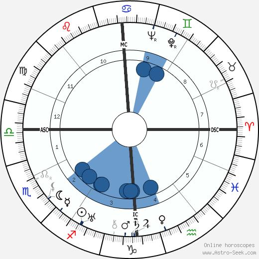 Jean Mermoz wikipedia, horoscope, astrology, instagram