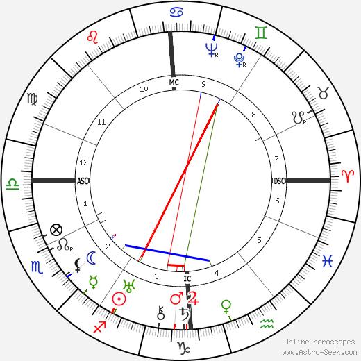 Jean Mermoz tema natale, oroscopo, Jean Mermoz oroscopi gratuiti, astrologia