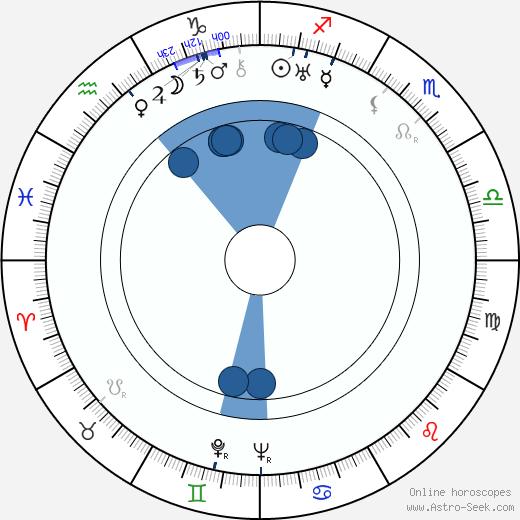 Jean Stelli wikipedia, horoscope, astrology, instagram