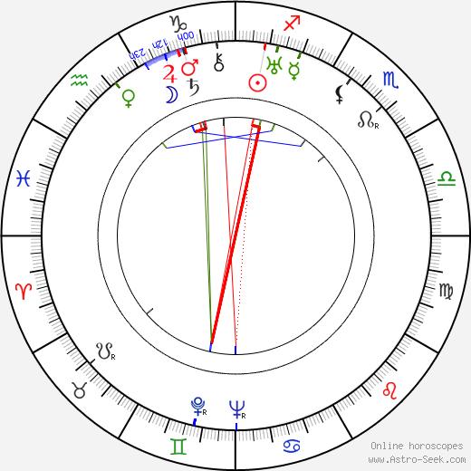Lloyd Corrigan tema natale, oroscopo, Lloyd Corrigan oroscopi gratuiti, astrologia