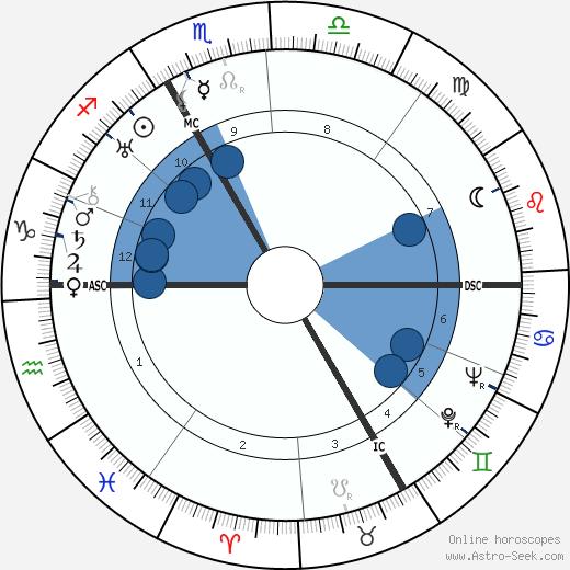 Marcel Reine wikipedia, horoscope, astrology, instagram