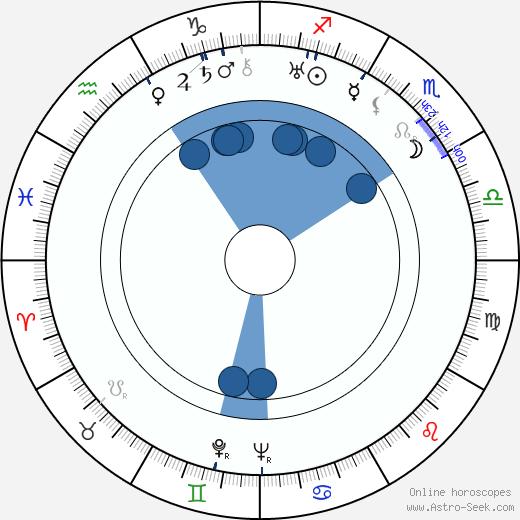 Marcella Albani wikipedia, horoscope, astrology, instagram