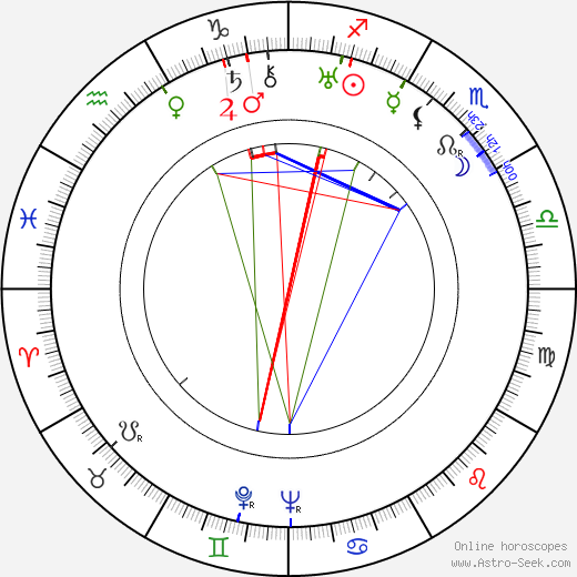 Марчелла Альбани Marcella Albani день рождения гороскоп, Marcella Albani Натальная карта онлайн
