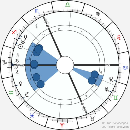 Margaret Mead horoscope, astrology, sign, zodiac, date of birth, instagram
