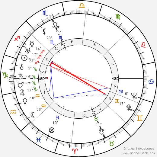 Margaret Mead birth chart, biography, wikipedia 2019, 2020