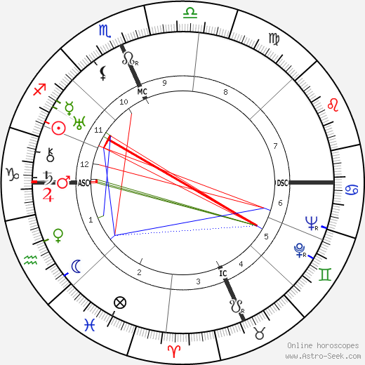 Margaret Mead birth chart, Margaret Mead astro natal horoscope, astrology