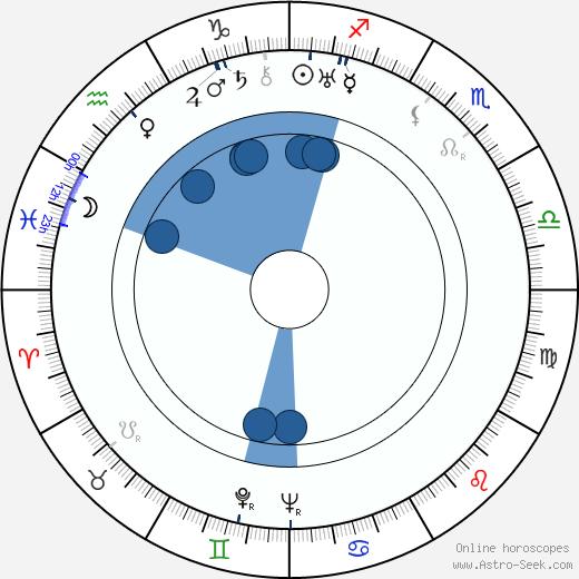 Marie Rosůlková wikipedia, horoscope, astrology, instagram