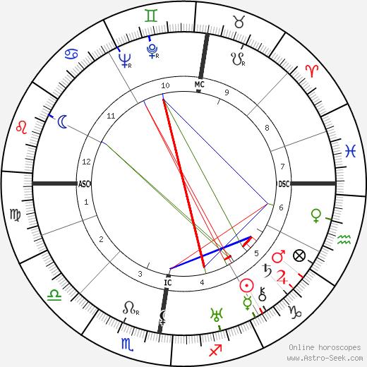 Marlene Dietrich astro natal birth chart, Marlene Dietrich horoscope, astrology