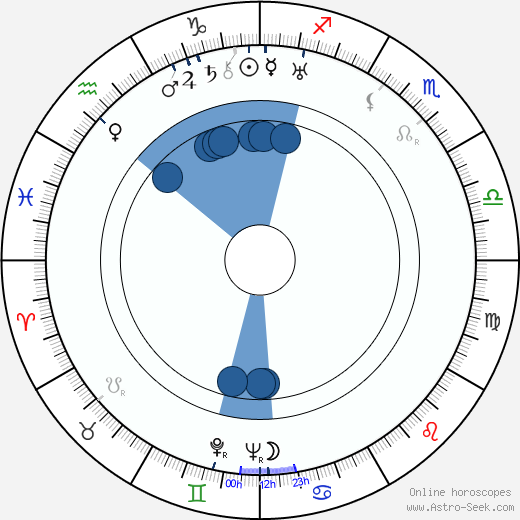 Milada Horáková horoscope, astrology, sign, zodiac, date of birth, instagram