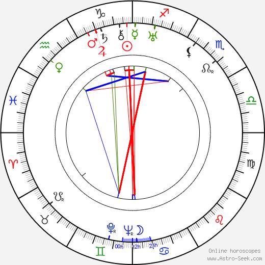 Milada Horáková astro natal birth chart, Milada Horáková horoscope, astrology