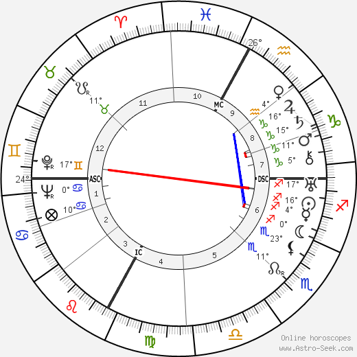 Ödön von Horváth birth chart, biography, wikipedia 2017, 2018