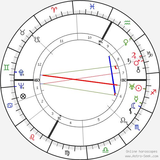 Ödön von Horváth astro natal birth chart, Ödön von Horváth horoscope, astrology