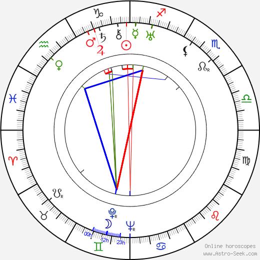 Vítězslav Boček tema natale, oroscopo, Vítězslav Boček oroscopi gratuiti, astrologia