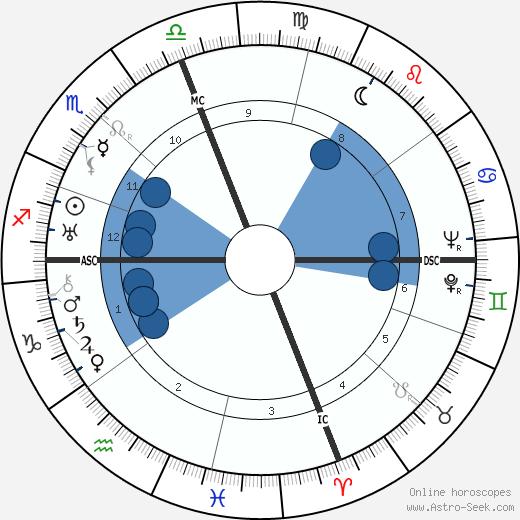 Walt Alston wikipedia, horoscope, astrology, instagram