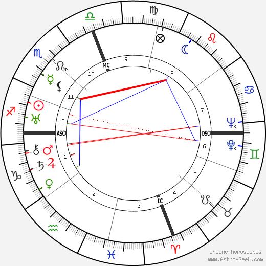 Walt Alston tema natale, oroscopo, Walt Alston oroscopi gratuiti, astrologia