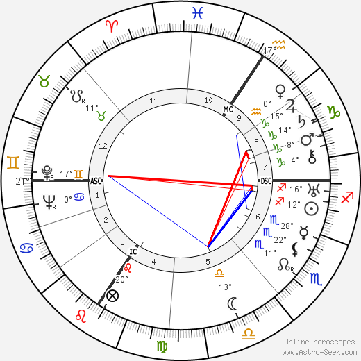Werner Heisenberg birth chart, biography, wikipedia 2019, 2020
