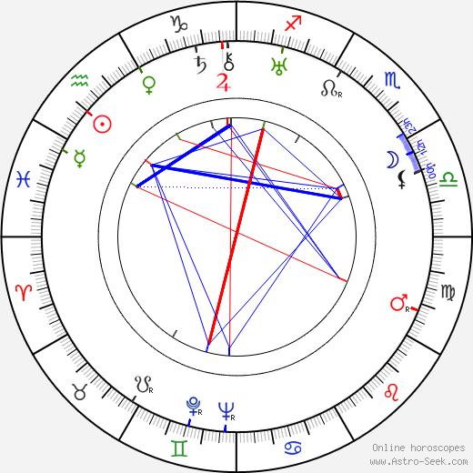 Брайан Донлеви Brian Donlevy день рождения гороскоп, Brian Donlevy Натальная карта онлайн