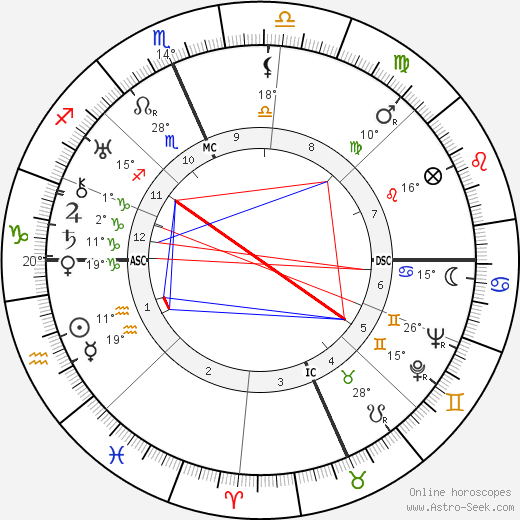 Clark Gable birth chart, biography, wikipedia 2019, 2020