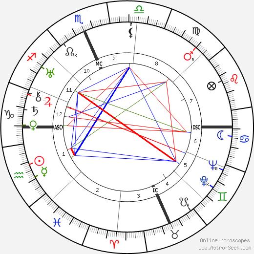Clark Gable astro natal birth chart, Clark Gable horoscope, astrology