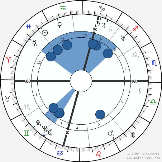 Egle Marini wikipedia, horoscope, astrology, instagram