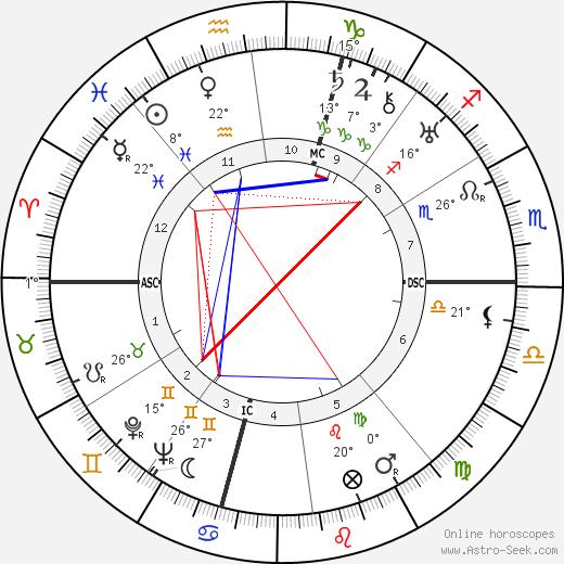 Egle Marini birth chart, biography, wikipedia 2020, 2021