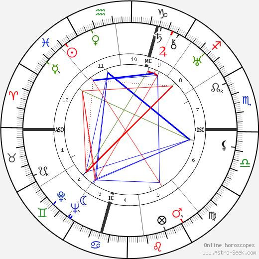 Egle Marini birth chart, Egle Marini astro natal horoscope, astrology