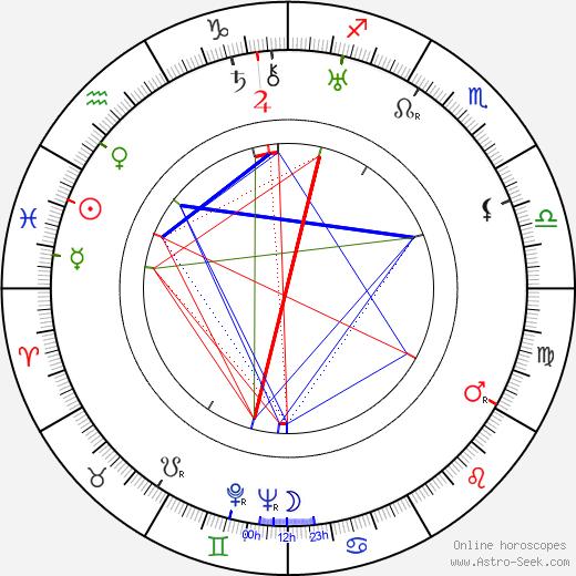 Elizabeth Hill birth chart, Elizabeth Hill astro natal horoscope, astrology