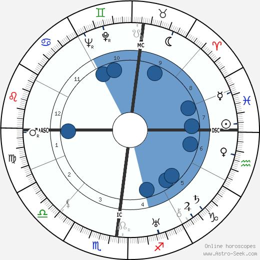 Federico Chabod wikipedia, horoscope, astrology, instagram
