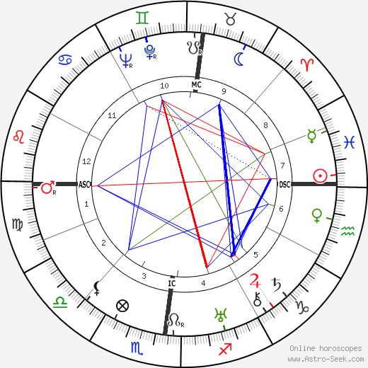 Federico Chabod tema natale, oroscopo, Federico Chabod oroscopi gratuiti, astrologia