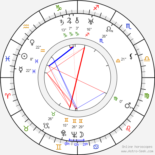 Fritz Diez birth chart, biography, wikipedia 2019, 2020