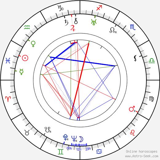 Fritz Diez birth chart, Fritz Diez astro natal horoscope, astrology