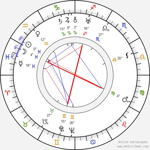 Hugo Haas birth chart, biography, wikipedia 2018, 2019