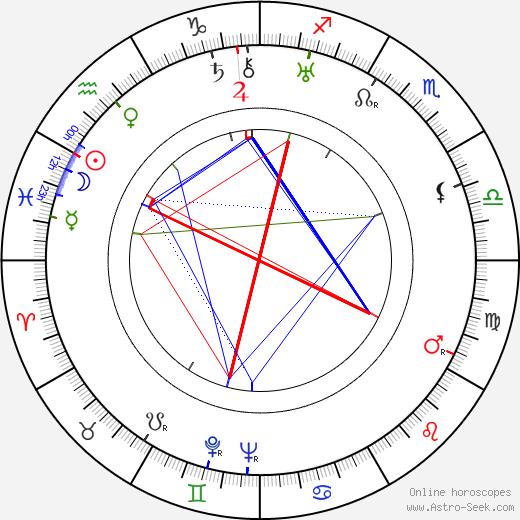 Hugo Haas astro natal birth chart, Hugo Haas horoscope, astrology