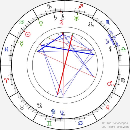 James Murray tema natale, oroscopo, James Murray oroscopi gratuiti, astrologia