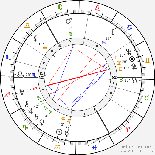 Jascha Heifetz birth chart, biography, wikipedia 2019, 2020