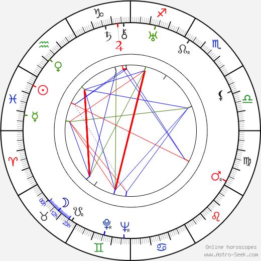 John Reinhardt день рождения гороскоп, John Reinhardt Натальная карта онлайн