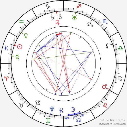 Joseph Kumok tema natale, oroscopo, Joseph Kumok oroscopi gratuiti, astrologia