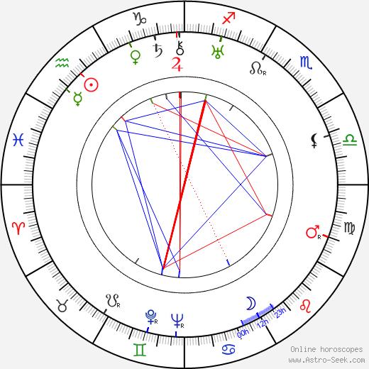 Kazimierz Krukowski birth chart, Kazimierz Krukowski astro natal horoscope, astrology