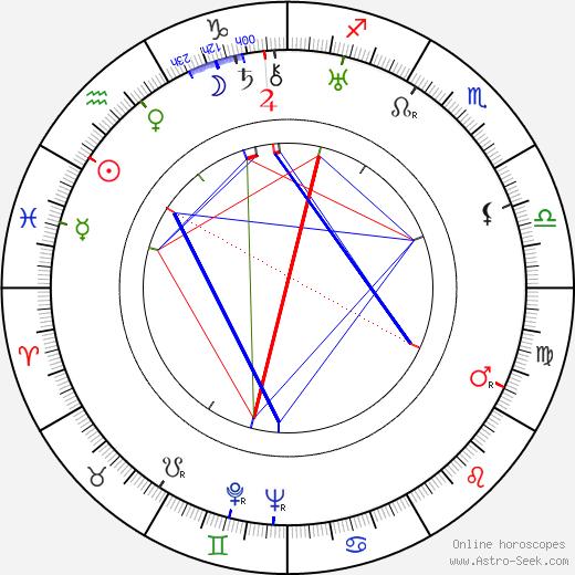 Kōji Shima tema natale, oroscopo, Kōji Shima oroscopi gratuiti, astrologia