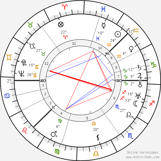 Lewis Grassic Gibbon birth chart, biography, wikipedia 2018, 2019