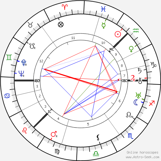 Lewis Grassic Gibbon astro natal birth chart, Lewis Grassic Gibbon horoscope, astrology