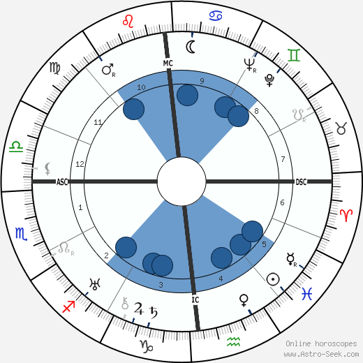 Linus Carl Pauling wikipedia, horoscope, astrology, instagram