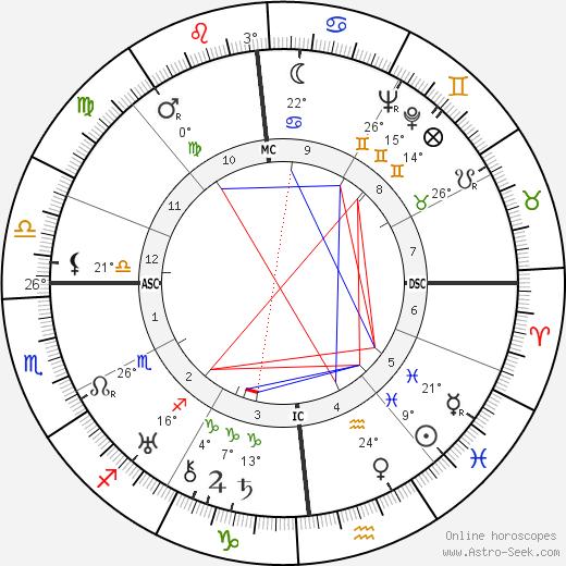 Linus Carl Pauling tema natale, biography, Biografia da Wikipedia 2020, 2021