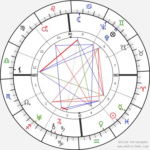 Лайнус Полинг Linus Carl Pauling день рождения гороскоп, Linus Carl Pauling Натальная карта онлайн