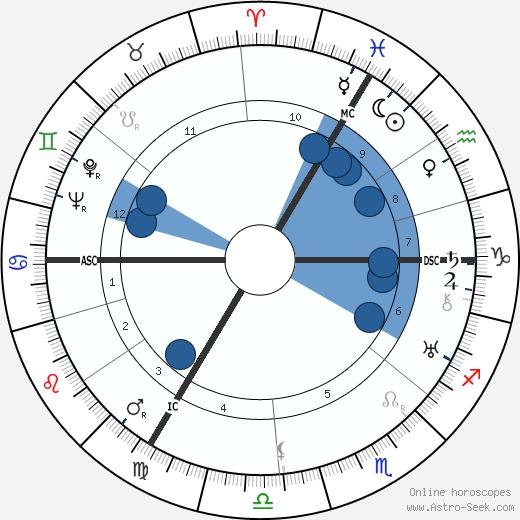 Louis Corman wikipedia, horoscope, astrology, instagram